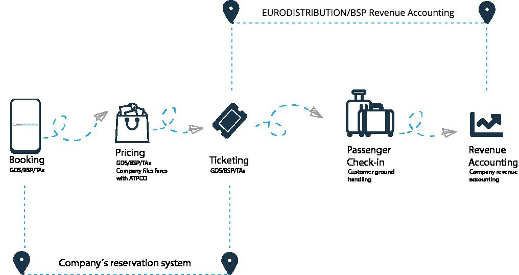 eurodistributiongraphic